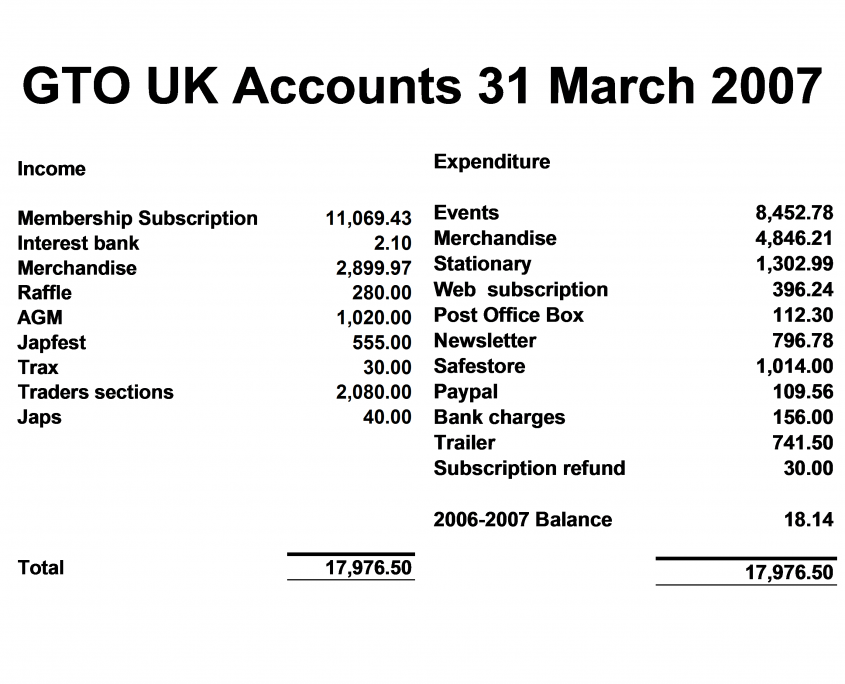 GTO UK Accounts 31 March 2007 - Part 1